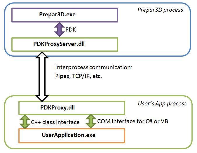 PDKProxy_diagram.png